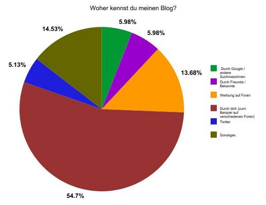 Woher kennst du meinen Blog